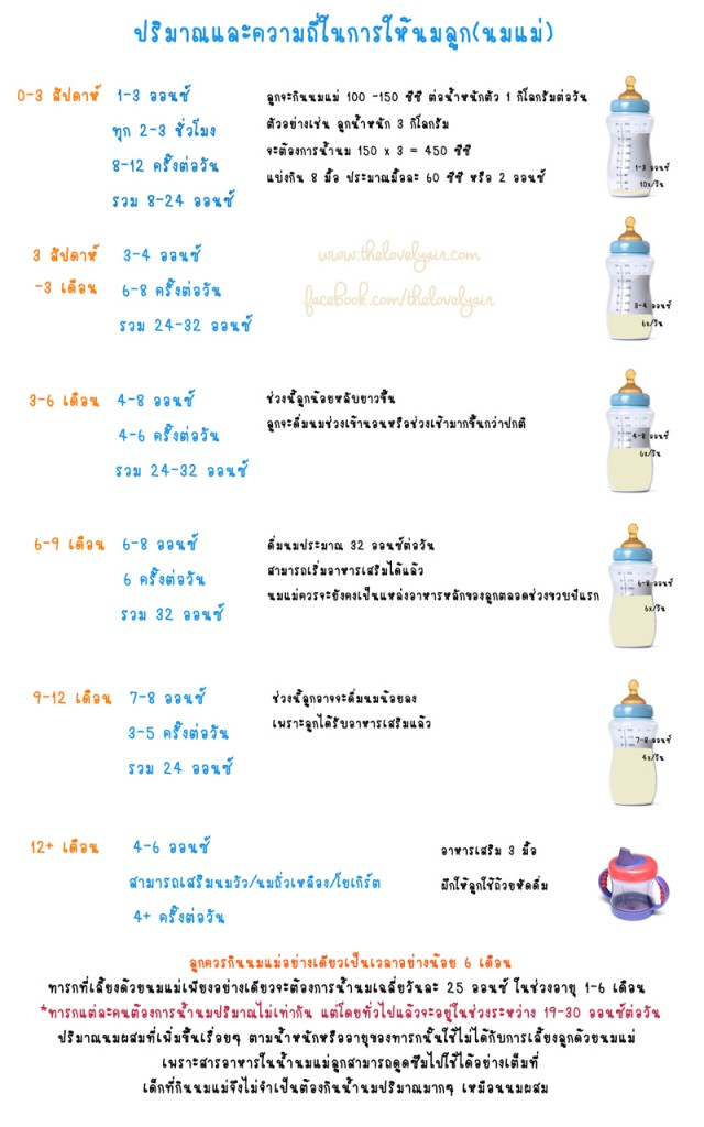 ปริมาณและความถี่ในการให้นมลูก(นมแม่)-lovelyair.com-blog